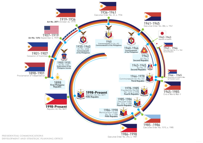 Philippine Flag Evolution