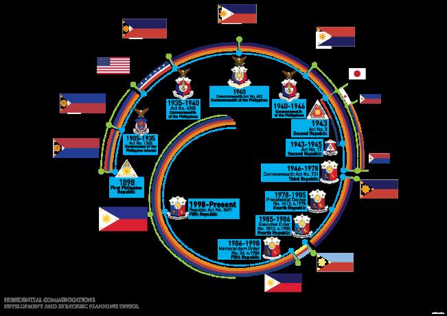 Philippine Flag Evolution